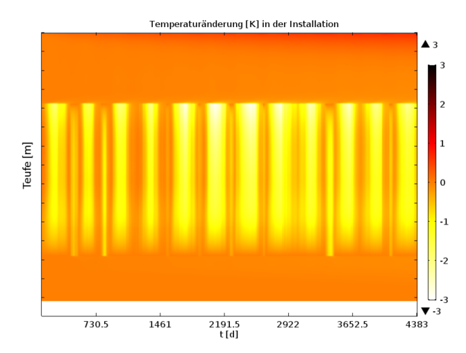 Temperature change-time-extrusion